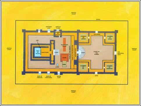 Solomon Temple Layout | Solomon Temple Diagram | The Beauty of ...