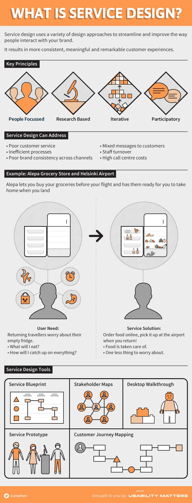 Service Design Explained Service Design Design Thinking Interactive Design