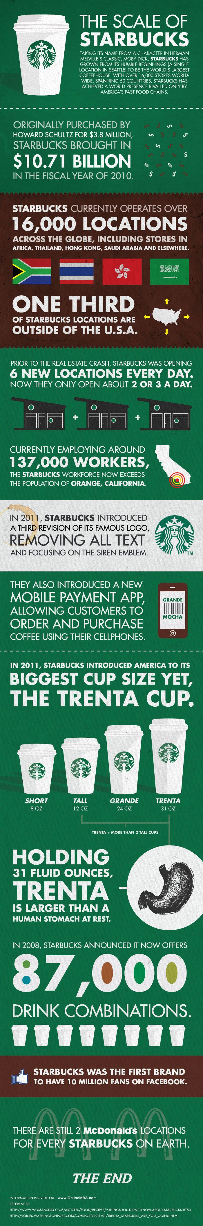 21 Incredible Starbucks Statistics | Smart $$$$ | Pinterest ...