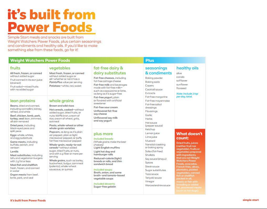 Weight Watchers Simple Start Food List