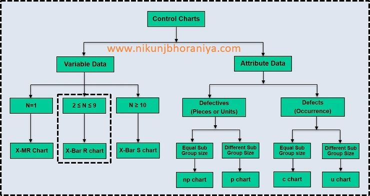 Types Of The Control Chart With Example 7 Qc Tools Spc Chart Excel Templates Control