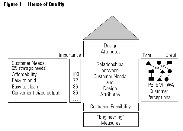 House Of Quality  Google Search  Project Management
