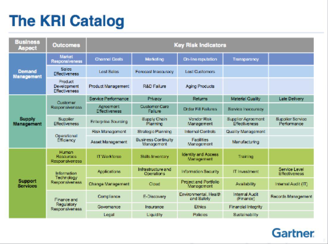 """Gartner Risk-Adjusted Value Model: Resource Guide for """"The"""