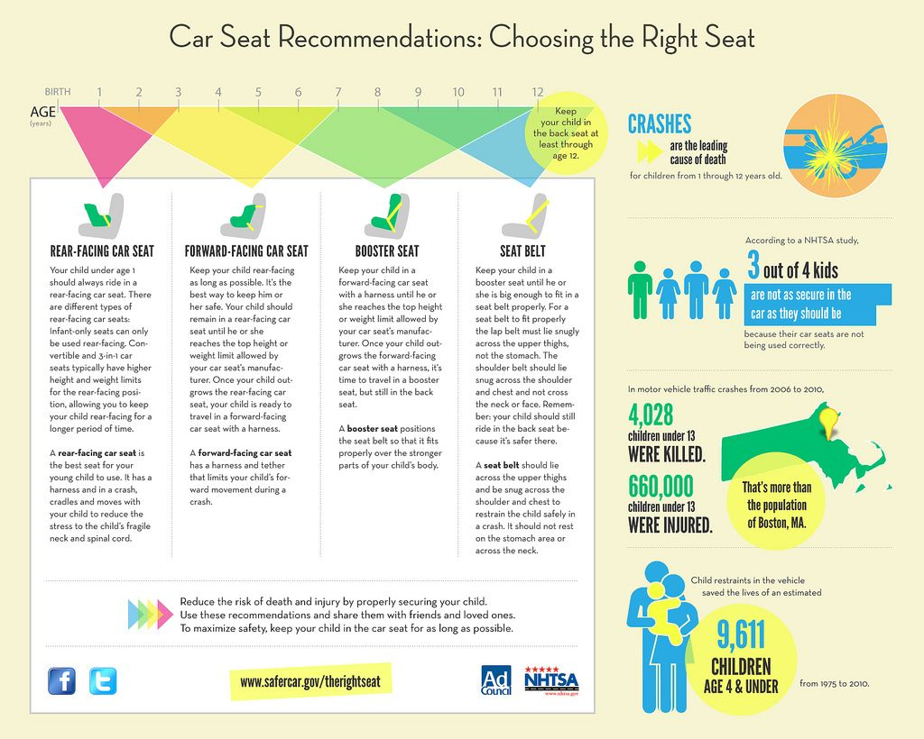 Choose the Right Seat! New Campaign for Car Seat Safety | Car seats