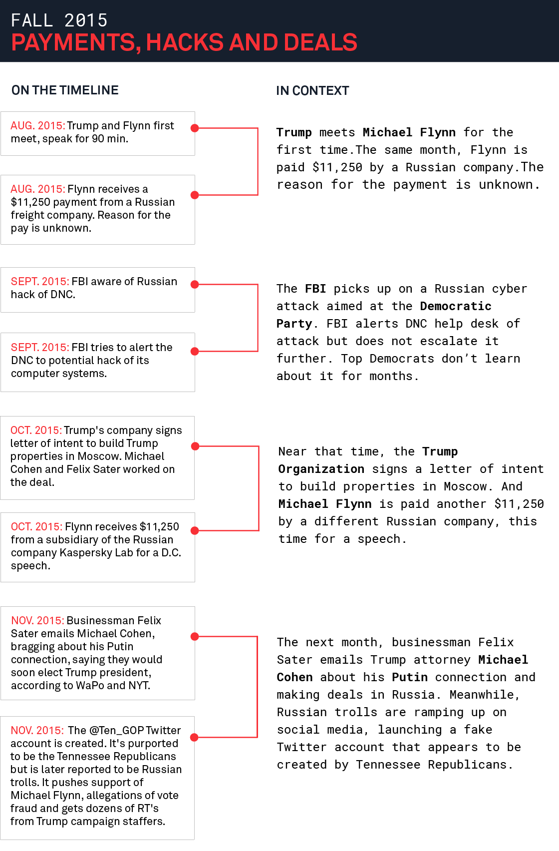The Giant Timeline Of Everything Russia Trump And The