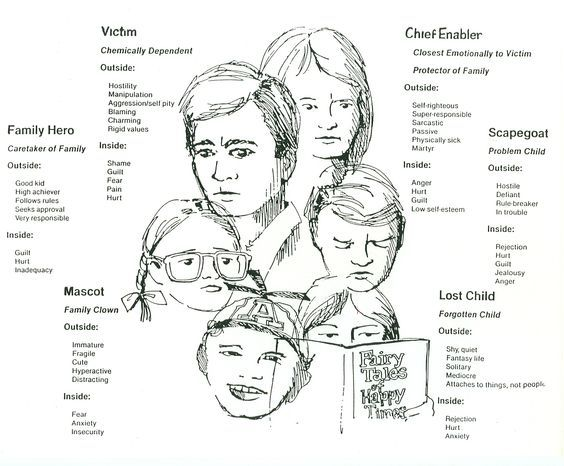 30 Awesome Dysfunctional Family Roles Children Images Dysfunctional Family Roles Family Therapy Clinical Social Work