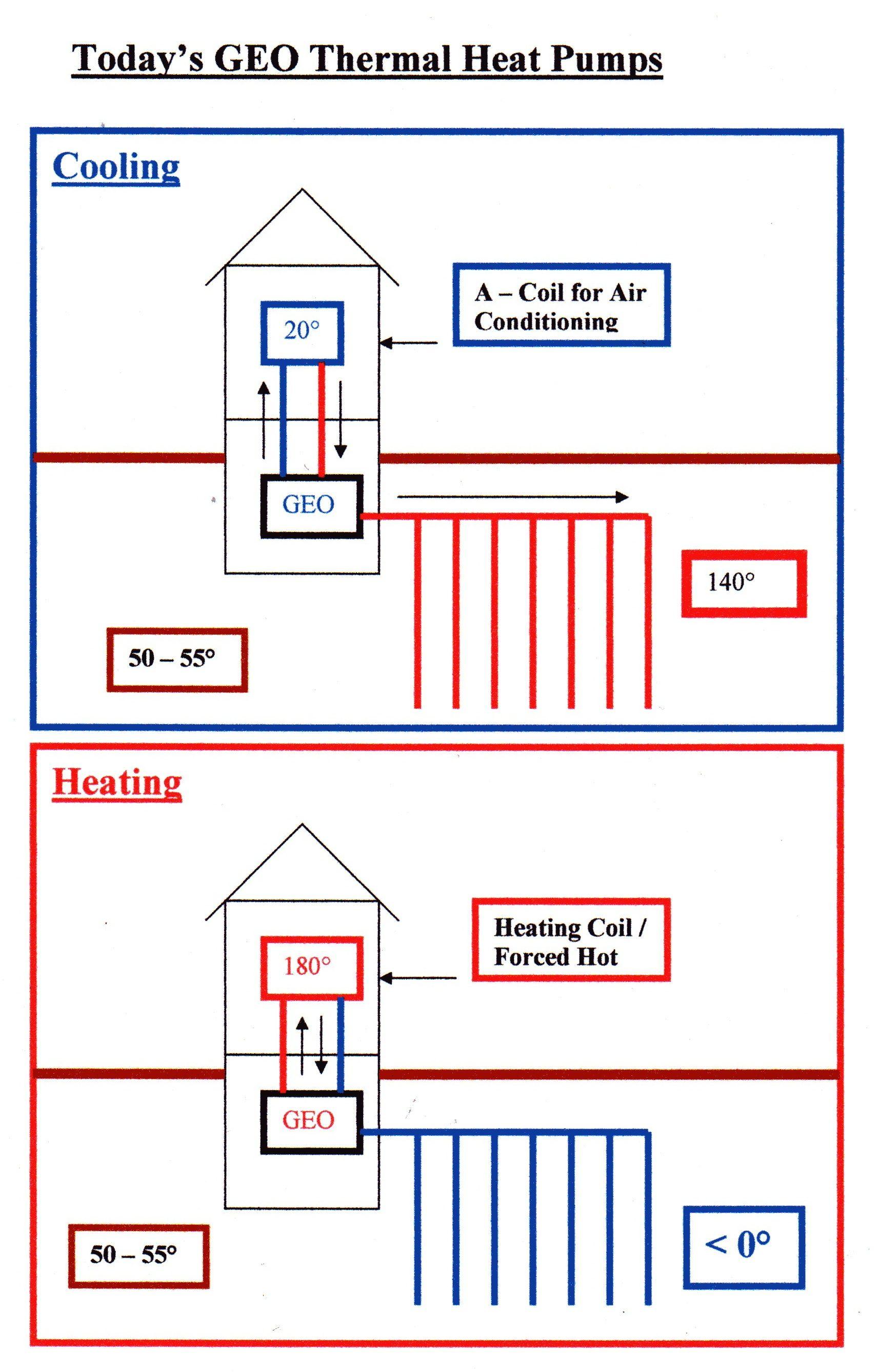 Geothermal Heat Pump Solar power house, Geothermal