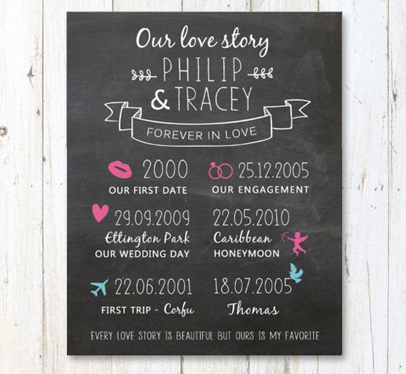 Anniversary Sign For Parents Or Couples Important Dates To Etsy Anniversary Chalkboard Wedding Planning Guide Wedding Infographic
