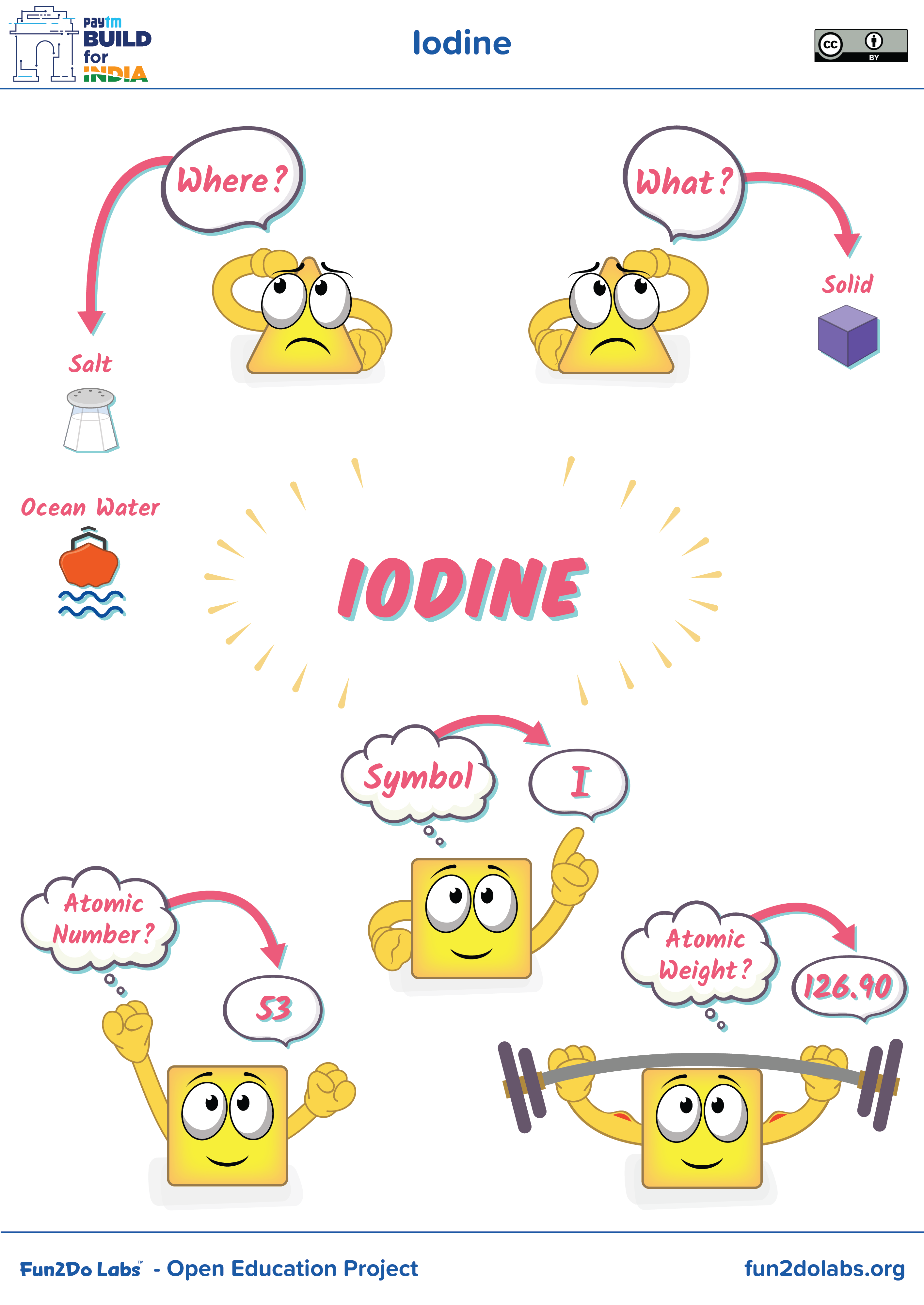 You Can Use This Image For Introducing Iodine To Kids Where Is