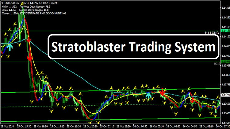 Stratoblaster Trading System Neon Signs
