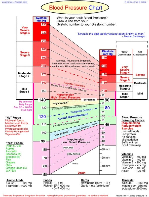 Bp Chart  Nursing School    Blood Pressure Chart