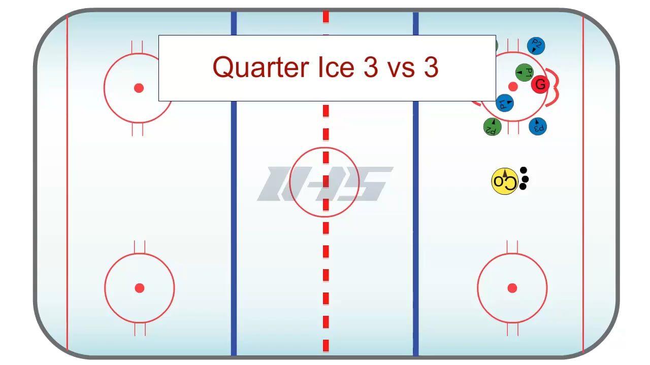 Quarter Ice 3 Vs 3 Small Area Game Hockey Drills Hockey