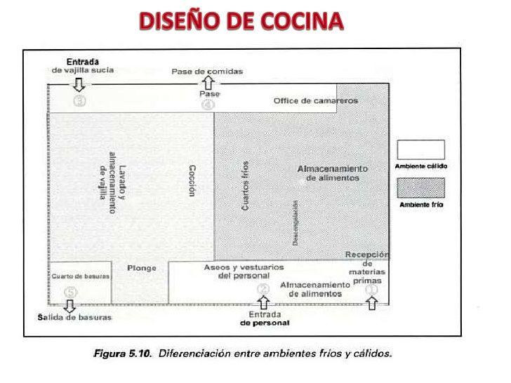 Resultado de imagen para plantas de cocinas de restaurant for Medidas cocina restaurante