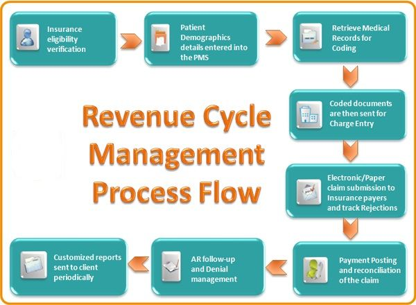 Revenue Cycle Management Process Flow Medical Coding Revenue