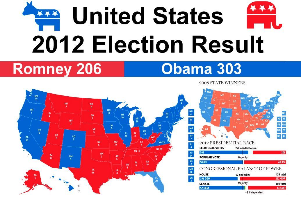 This Is An Average Chart One Would See In An American Presidential Last Election Us