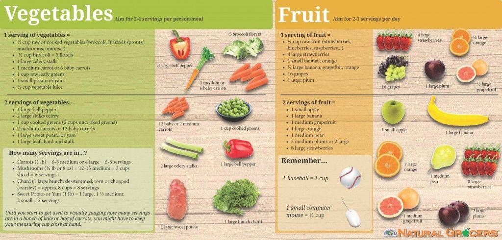 Vegetable Fruit Serving Sizes Fruit Serving Size Vegetable Serving Size Serving Size Chart
