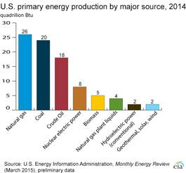 U S Primary Energy Production By Major Source Graphic Showing
