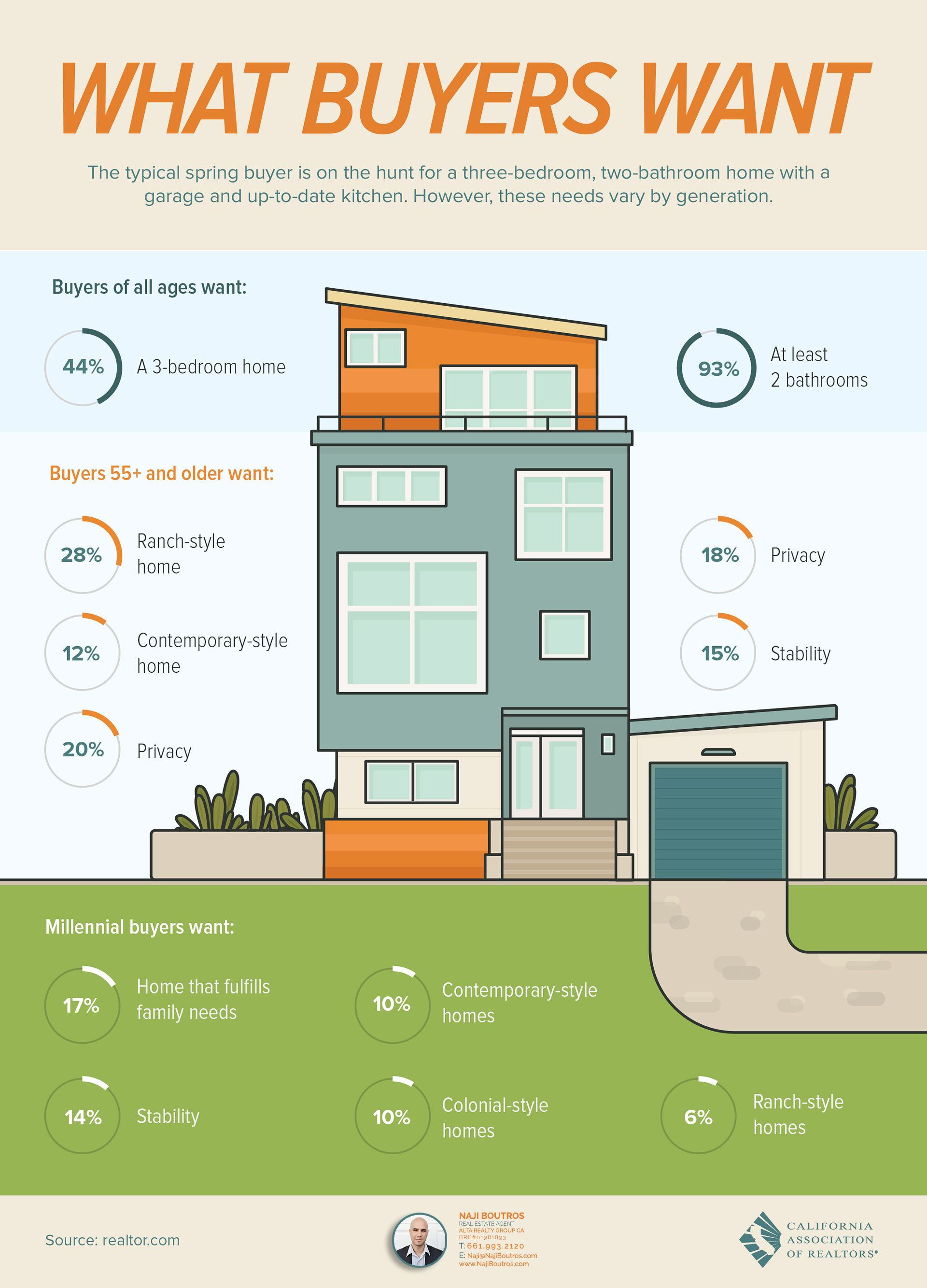 Infographic depicting the generational differences in house preferences