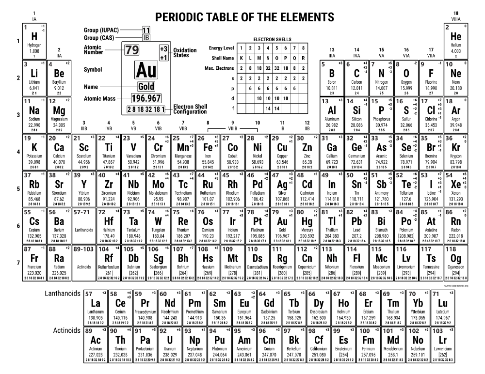 Free Printable Periodic Tables (PDF and PNG) Science