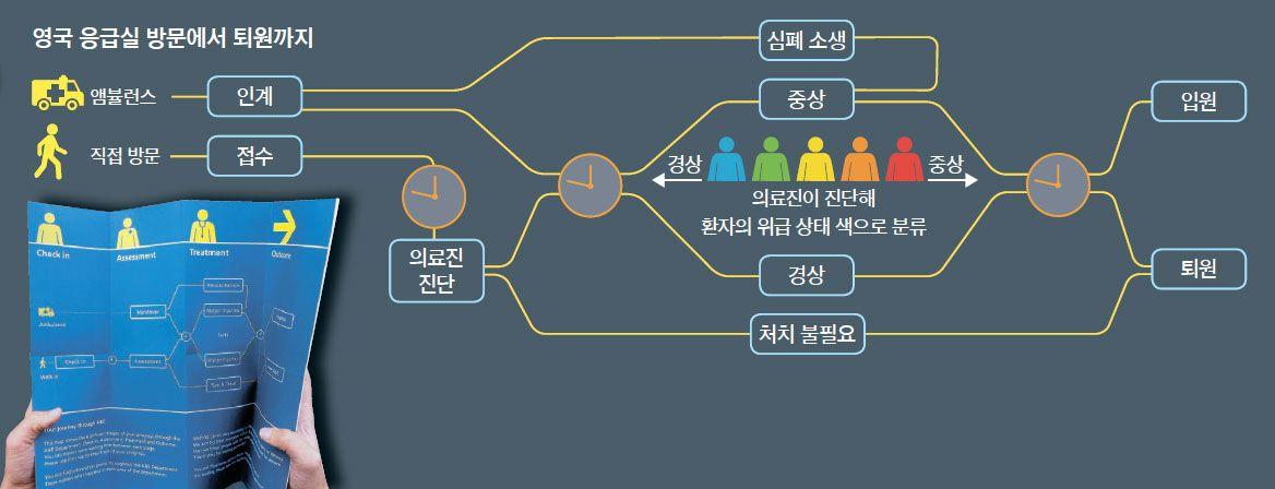 [중앙일보 모바일] 응급실 침상에 붙인 위급레벨 카드, 아우성 줄였다
