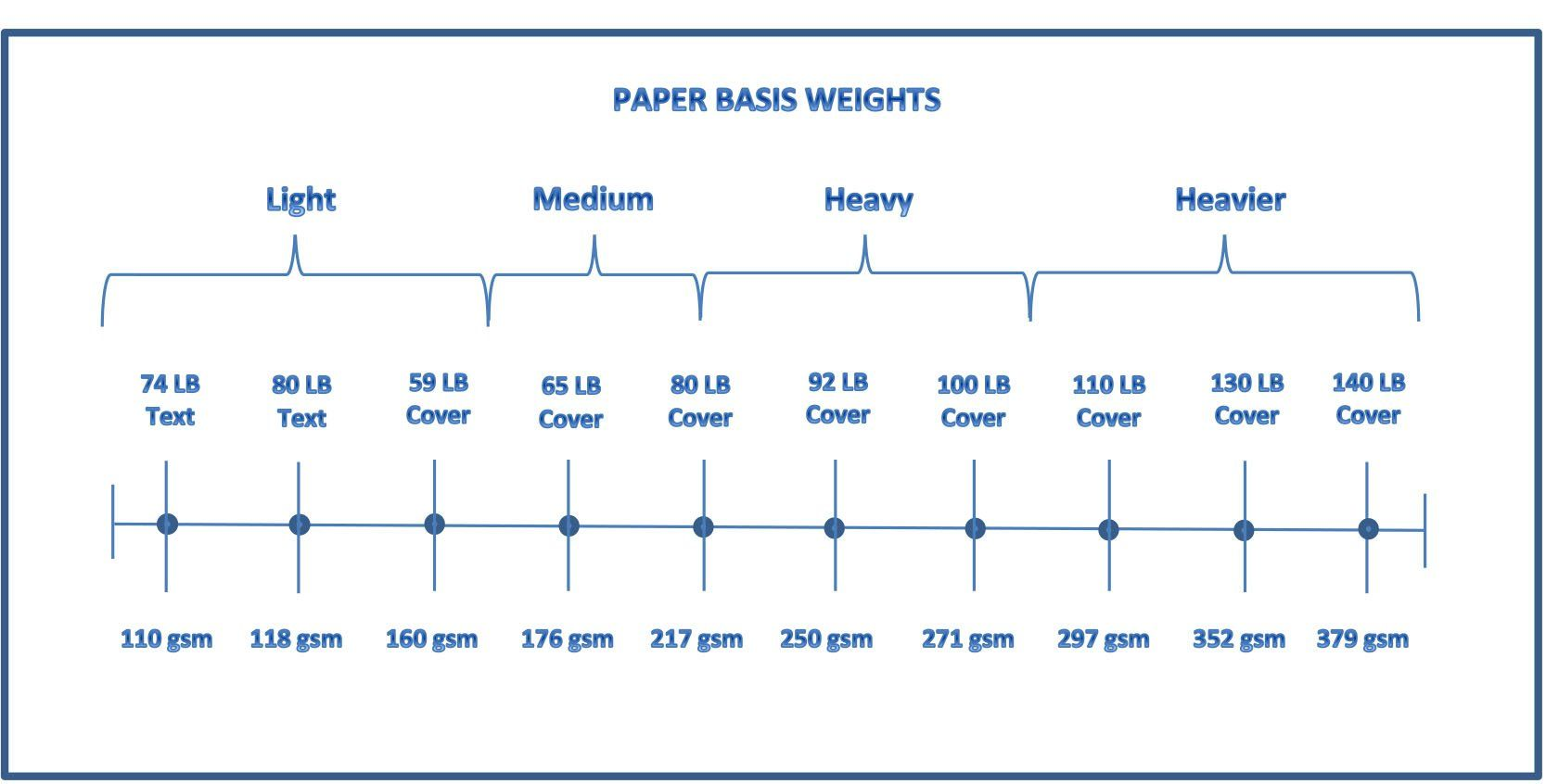 Paper 101 Paper Weight Guide Printer Paper Paper Companies