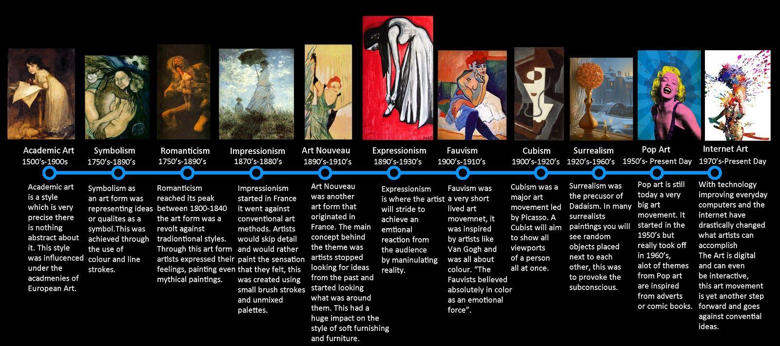 Timeline of art movements image art teacher pinterest art timeline of art movements image altavistaventures Images