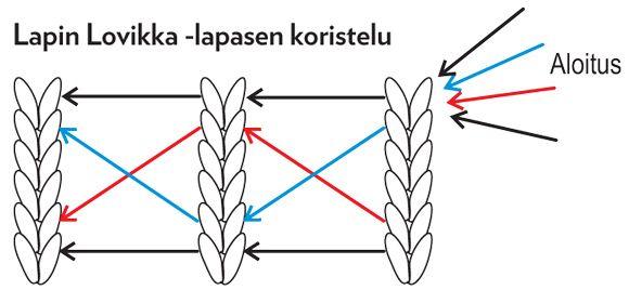 Perinteiset Lapin lovikka-lapaset on helppo ja nopea neuloa. Ohjeella voit neuloa lapaset sekä lapselle että aikuiselle.Suunnittelija: Sisko SälpäkiviKoko: