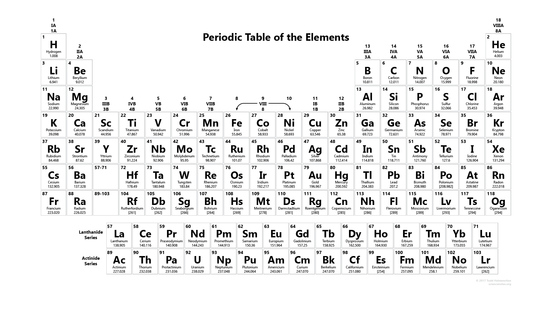 This Is The Black And White Periodic Table Edition