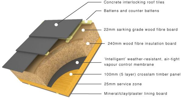Pitched Roof Rear Ventilated With Services Zone Roof Construction Roof Roof Design