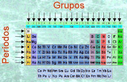 Estructura y organizacin de la tabla peridica la columna estructura y organizacin de la tabla peridica urtaz Choice Image