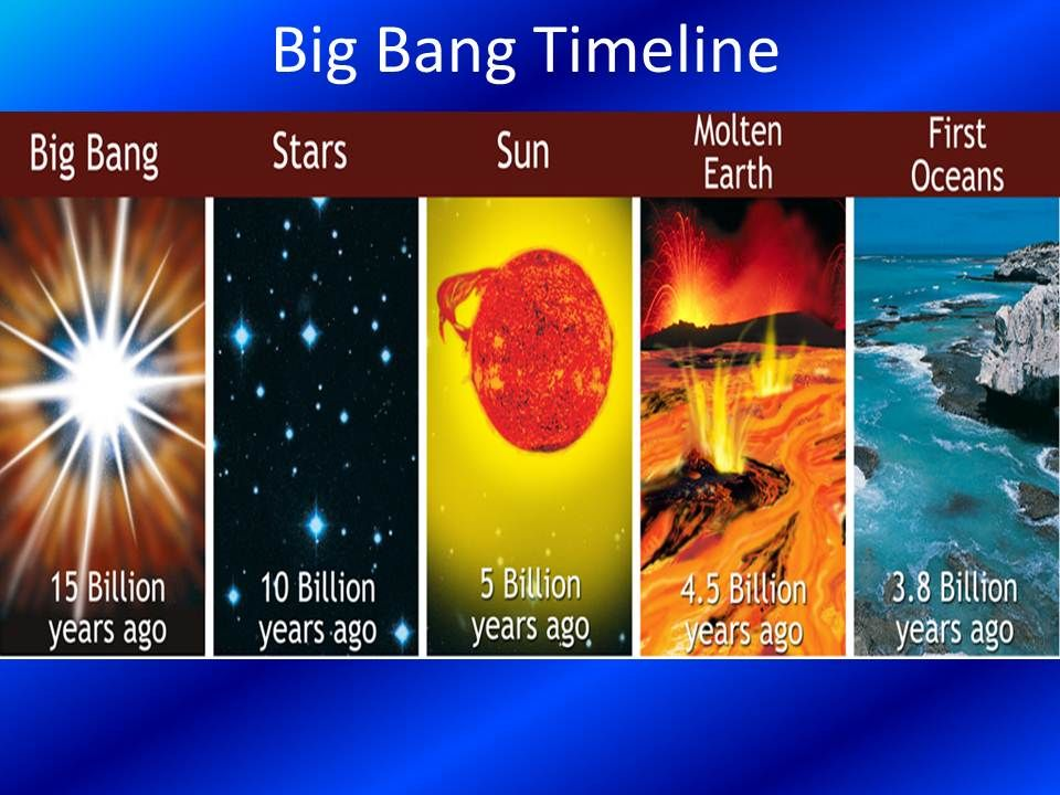 Summary Timeline Of Formation Of Universe To Solar System To Earth Origin Of Earth Earth For Kids Earth