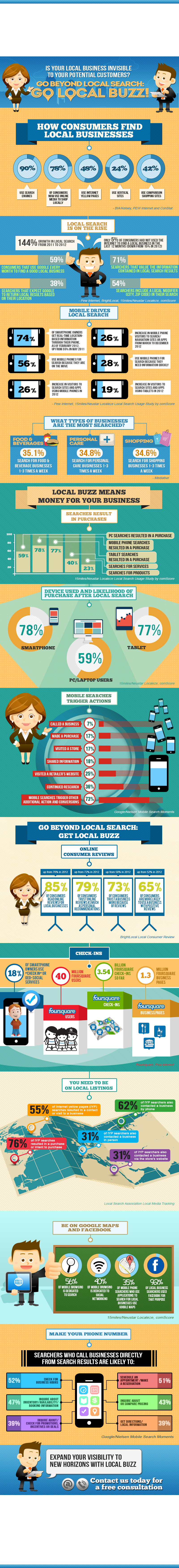 Infographic on molchester.com 's #localbuzz service. Get your business found in your local area