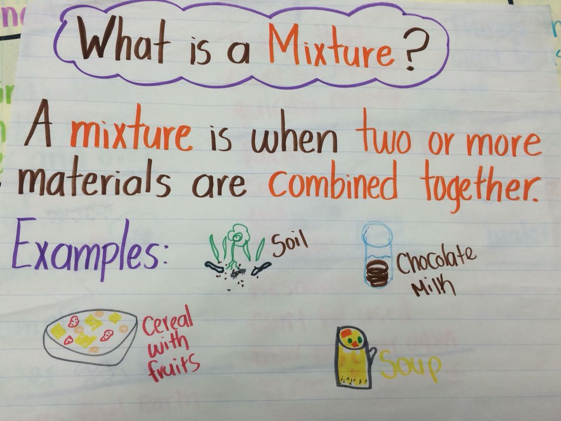Mixture Anchor Chart