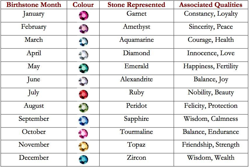 Birthstone  Each Birthstone By Month   Birthstones