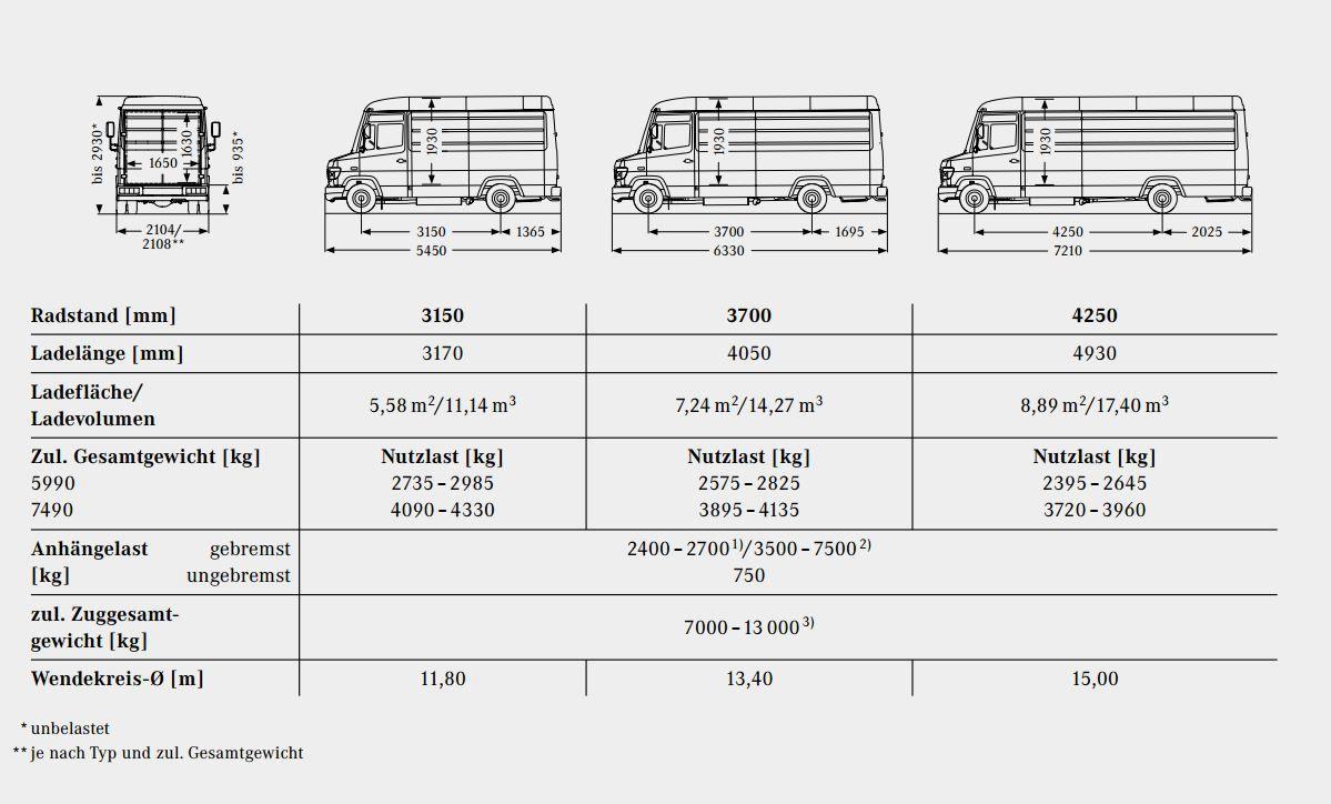 Ein leichter LKW und doch ein Kastenwagen. Wäre der Mercedes Vario ...