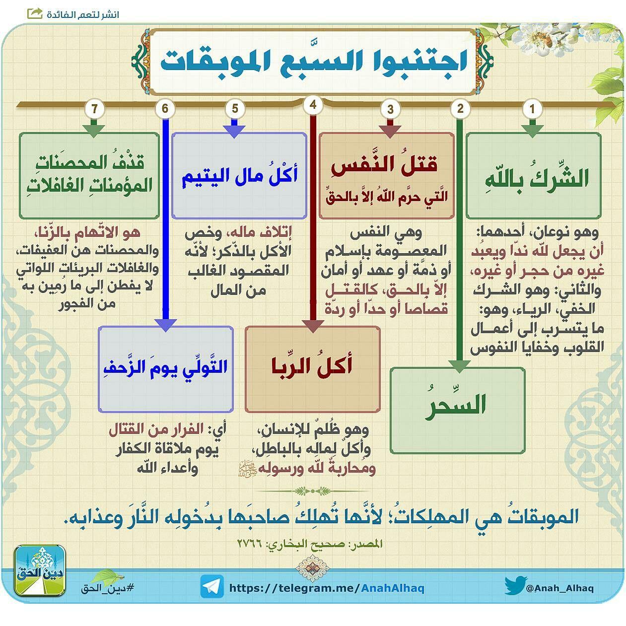 Pin By Mohammed On اسلاميات Islam Facts Quran Tafseer Learn Islam