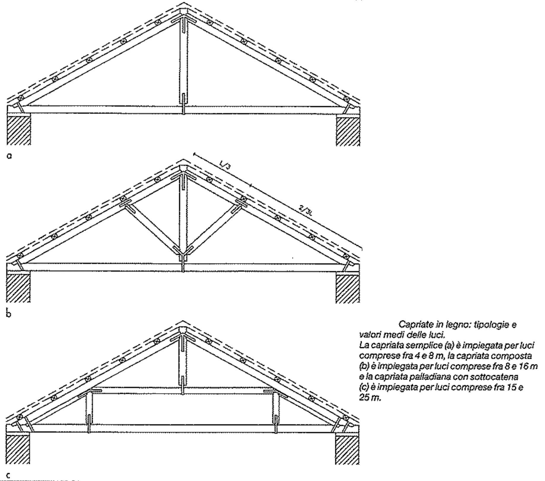 tipologie capriate in legno how to build a blockbau haus