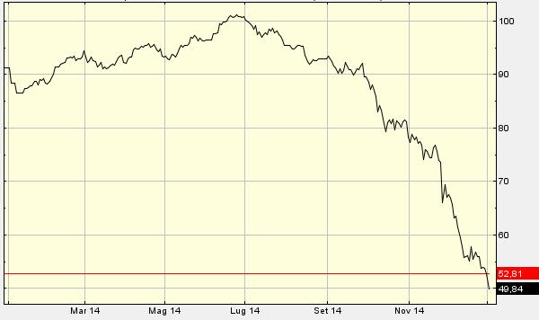 Il 2015 non poteva iniziare in modo peggiore per i mercati finanziari. Non solo indici di borsa, ma in negativo per la moneta unica e il prezzo del petrolio