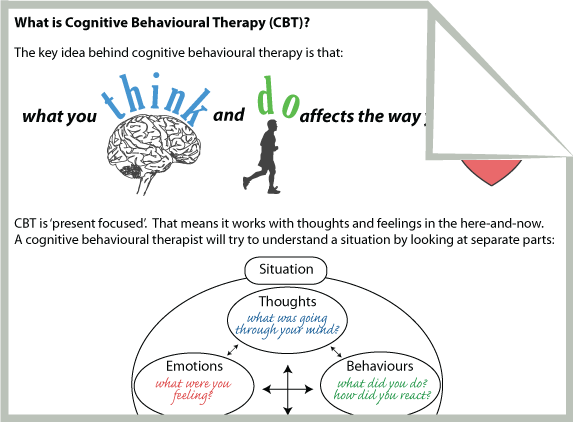 A worksheet describing CBT in simple terms for clients