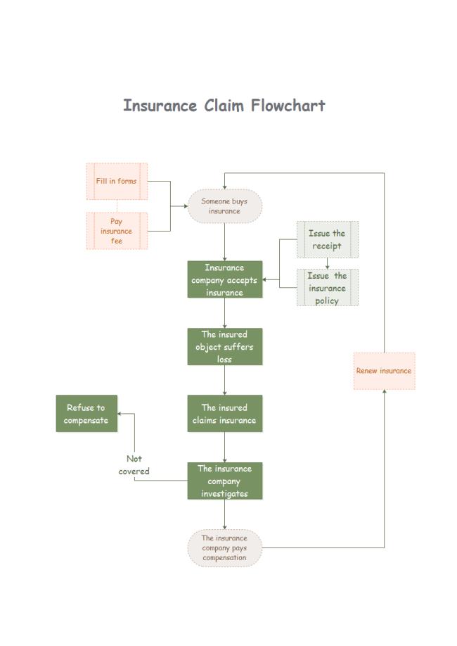 Insurance Claim Flowchart Flow Chart Template Flow Chart Flow Chart Design
