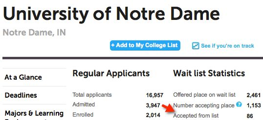 What are my chances into getting into Notre Dame?