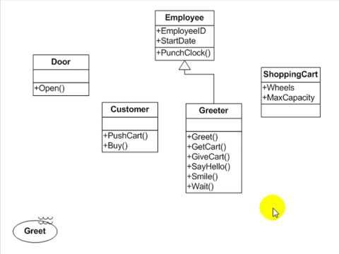 Uml tutorial use case activity and sequence diagrams uml tutorial use case activity and sequence diagrams essential software modeling ccuart Image collections