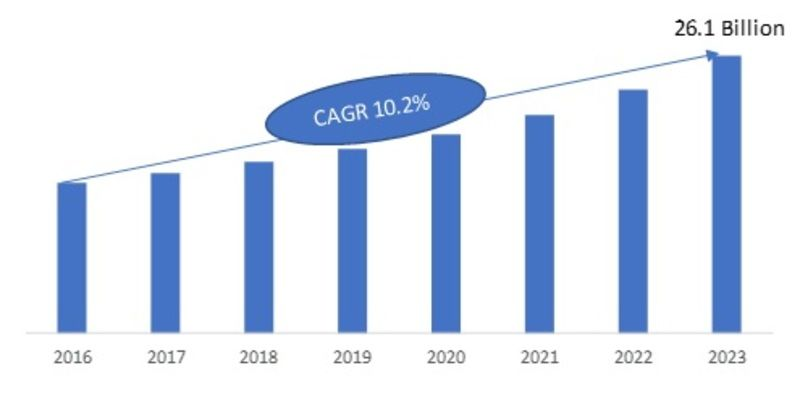 Mems And Sensor Market 2020 Global Share Size Industry Growth
