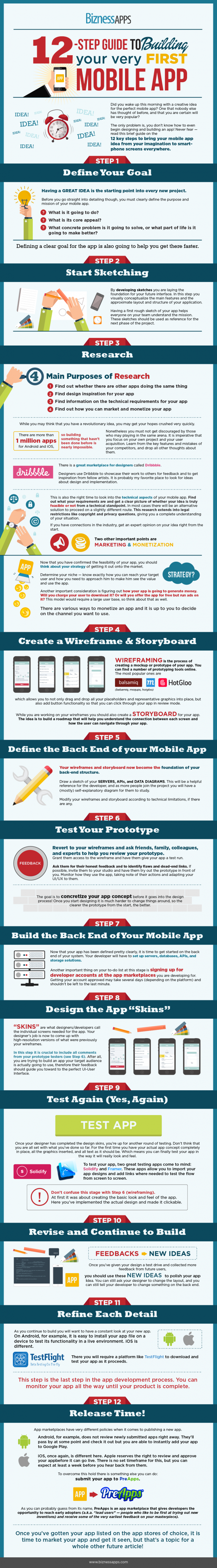 How to Build a Mobile App for Your Business in 12 Easy Steps (Infographic)…