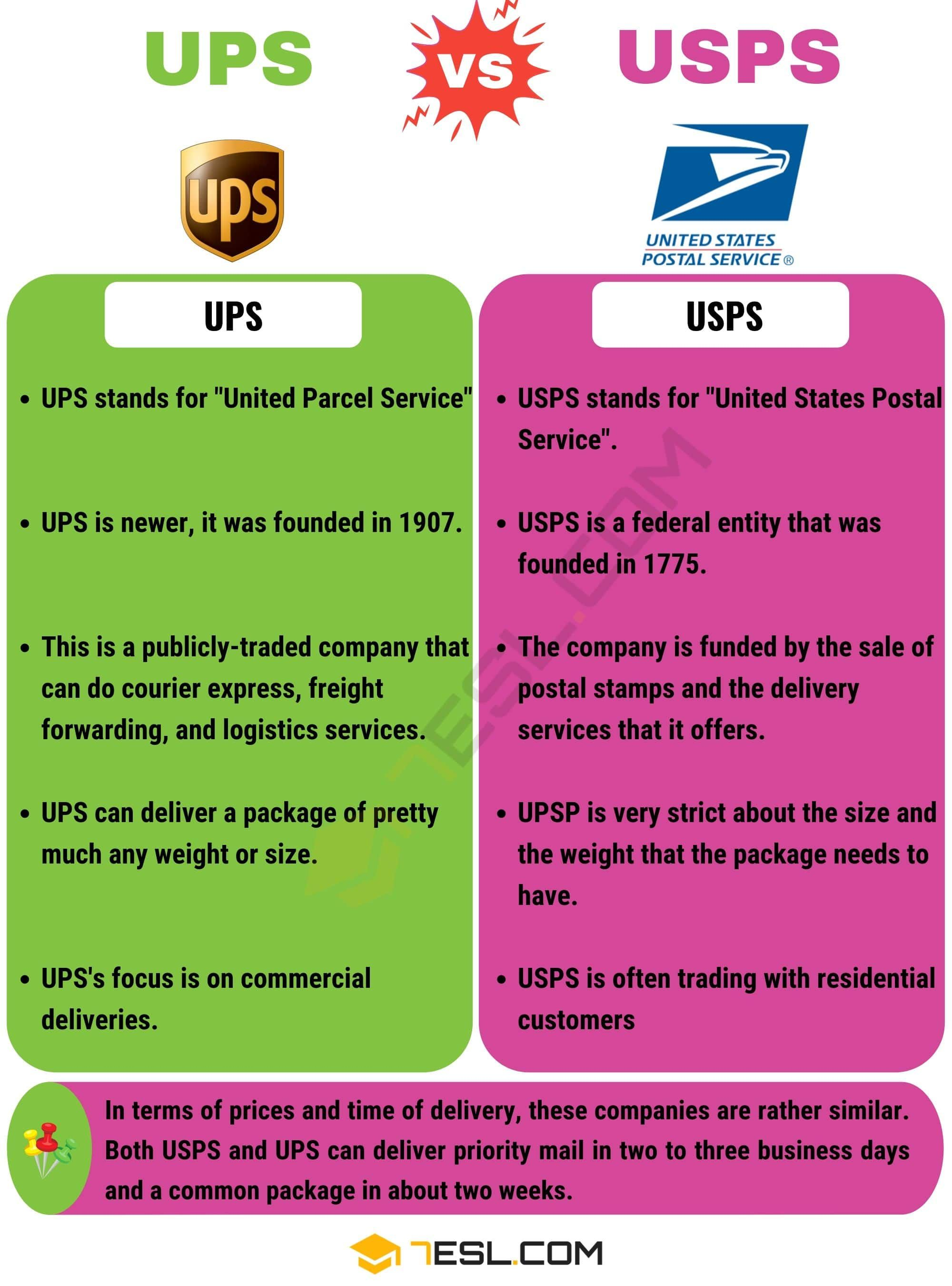 UPS Vs USPS Useful Differences Between USPS Vs UPS 7 E