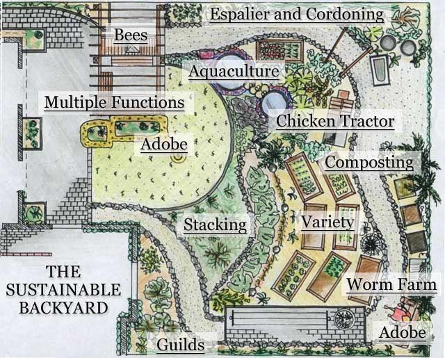 Virtual Tour Hamilton Permaculture Trust Farm Layout Farm Design Backyard Layout