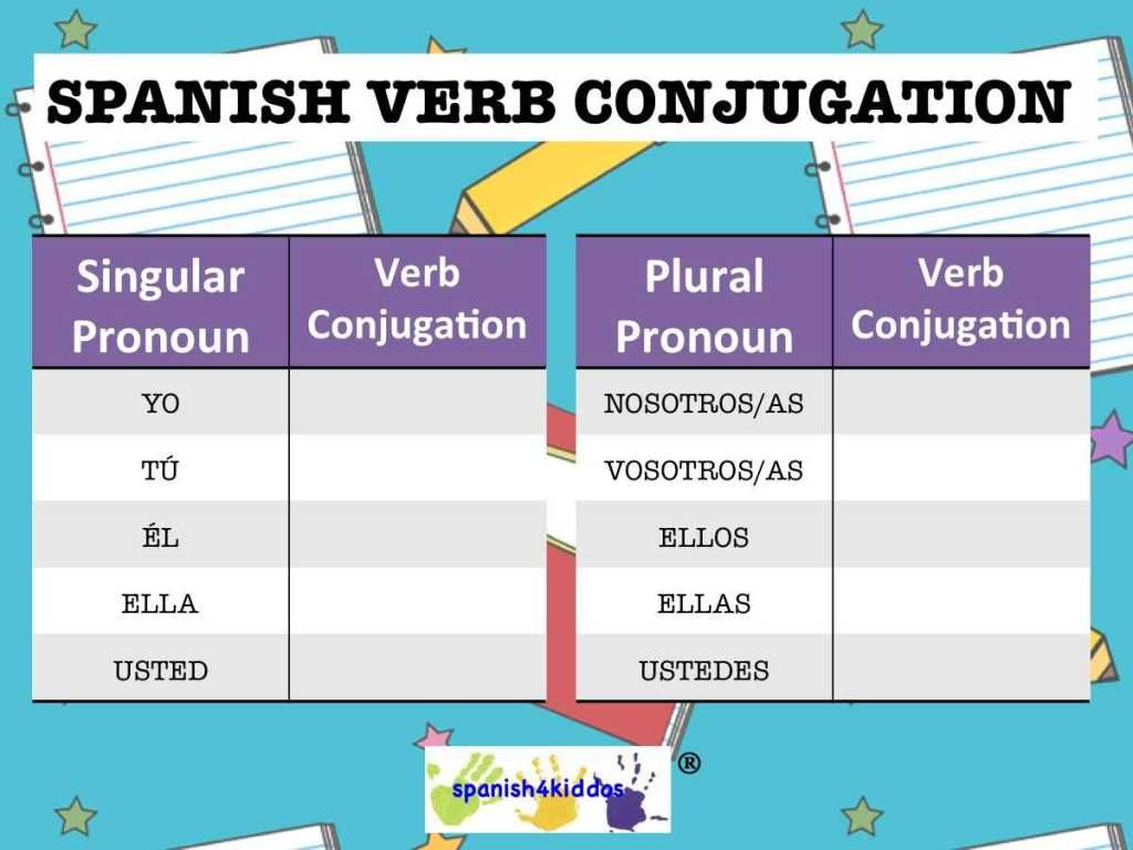 Free spanish verb conjugation chart also worksheets rh pinterest