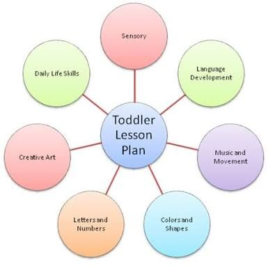 Image Result For My School Preschool Theme Lesson Plans - Thematic lesson plan template