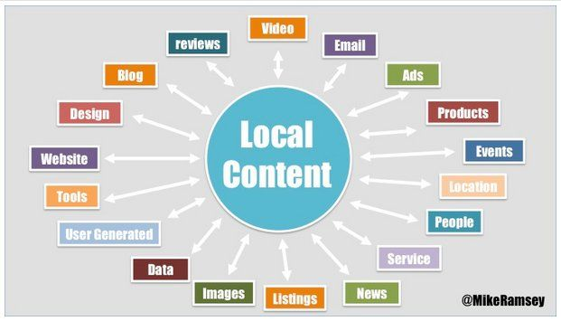 What is your Local Business Marketing Strategy? Local