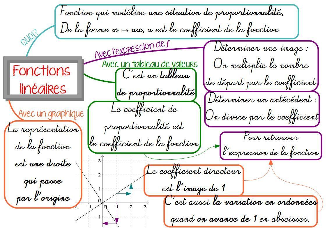 Fonctions En 3eme Carte Mentale Maths Mathematiques College Prof De Maths